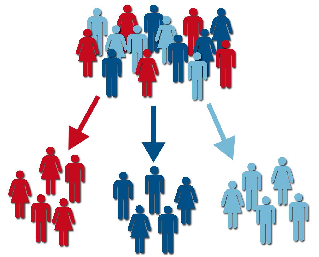 Phân nhóm các khách hàng tiềm năng